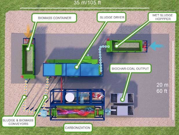 Bio-Masse wird anhand eines thermo-chemischen Prozesses unter Ausschluss von Sauerstoff in Bio-Kohle transformiert